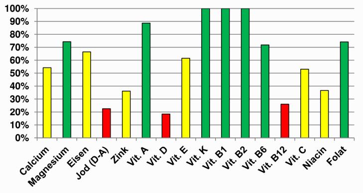 Gemischter Salat_Nährwertdiagramm_Page_1