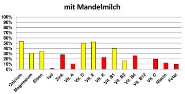 NW Liste_Frühstücksbrei_Mandelmilch_Page_1